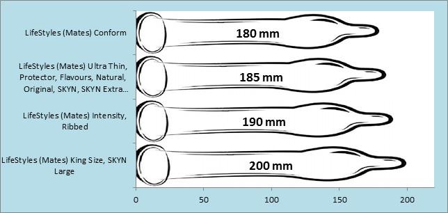prezervatyvai lifestyles ilgiai